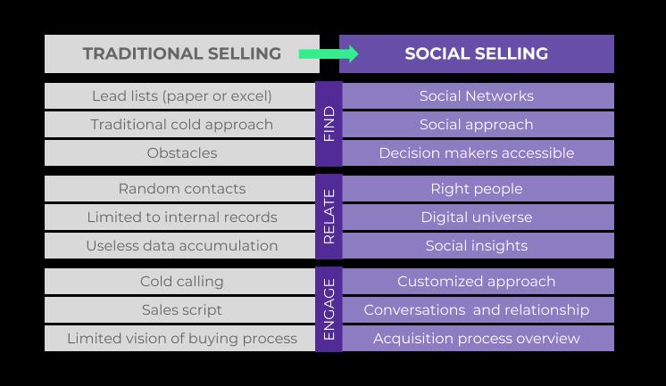 Estrategias-de-Digital-Selling-tradicional-vs-social